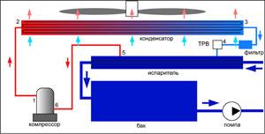 В целом, все чиллеры, оснащенные системой воздушного охлаждения, подразделяются на три типа. необходимой автоматики...
