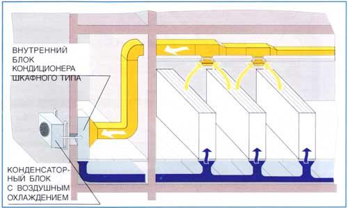 Кондиционирование воздуха, осуществляемое для создания и поддержания допускаемых или оптимальных условий воздушной...