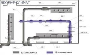 Проектирование вентиляции цеха